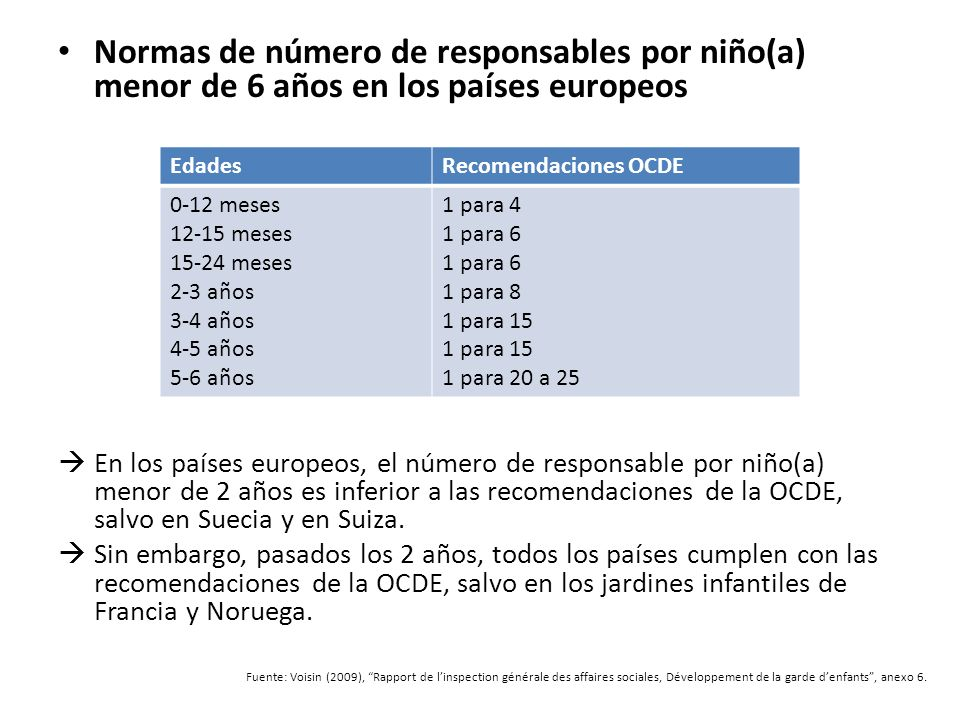 Normas de número de responsables por niño(a) menor de 6 años en los países europeos