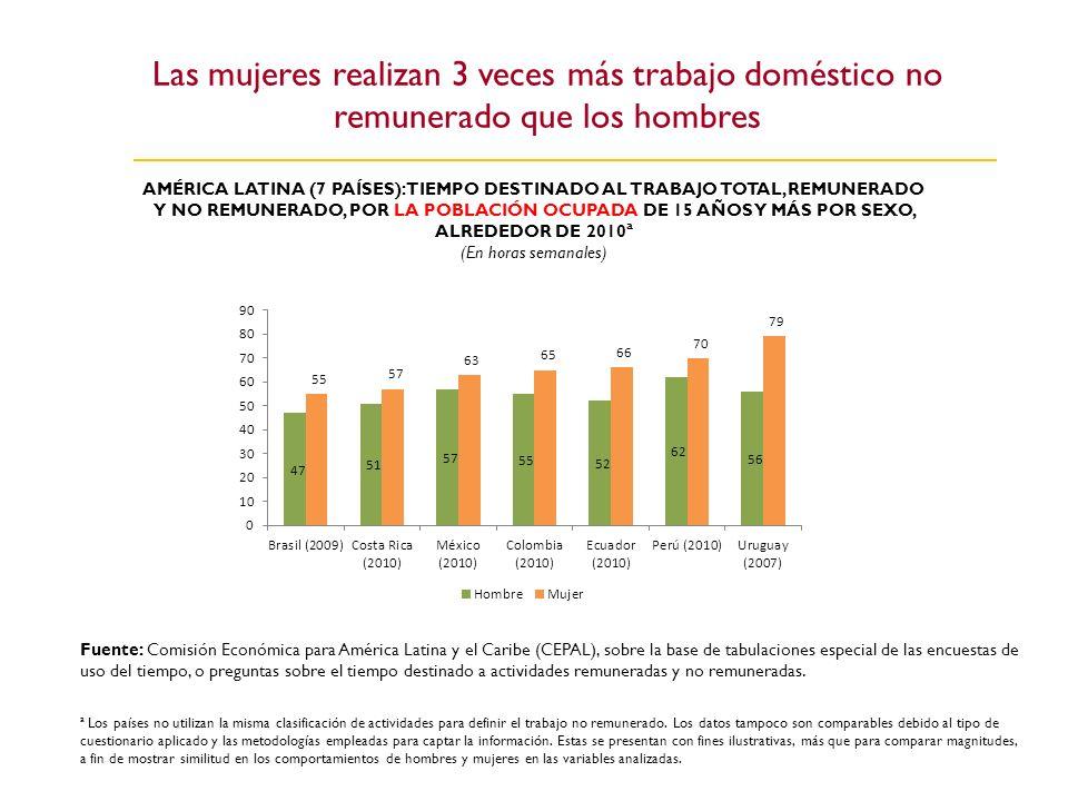 Las mujeres realizan 3 veces más trabajo doméstico no remunerado que los hombres
