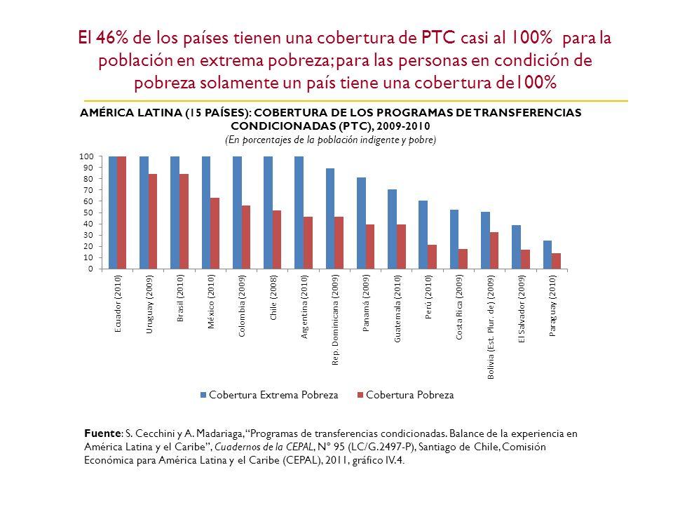 El 46% de los países tienen una cobertura de PTC casi al 100% para la población en extrema pobreza; para las personas en condición de pobreza solamente un país tiene una cobertura de100%