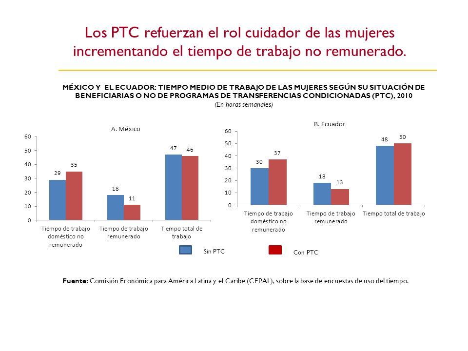 Los PTC refuerzan el rol cuidador de las mujeres incrementando el tiempo de trabajo no remunerado.