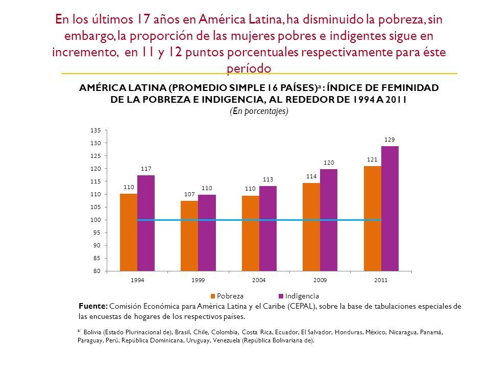 En los últimos 17 años en América Latina, ha disminuido la pobreza, sin embargo, la proporción de las mujeres pobres e indigentes sigue en incremento, en 11 y 12 puntos porcentuales respectivamente para éste período