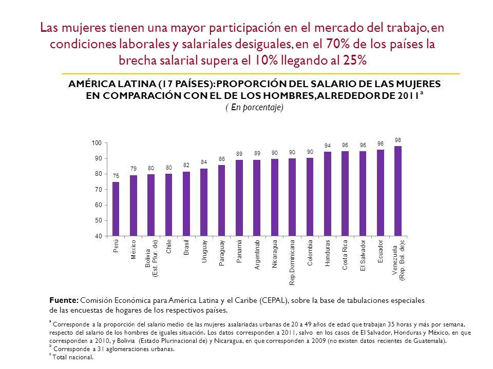 Las mujeres tienen una mayor participación en el mercado del trabajo, en condiciones laborales y salariales desiguales, en el 70% de los países la brecha salarial supera el 10% llegando al 25%