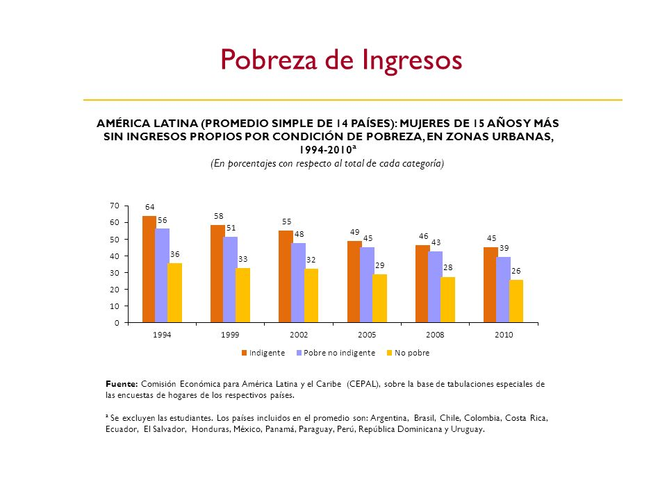 Pobreza de Ingresos