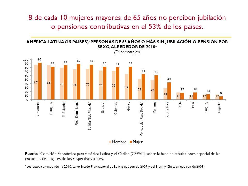 8 de cada 10 mujeres mayores de 65 años no perciben jubilación o pensiones contributivas en el 53% de los países.