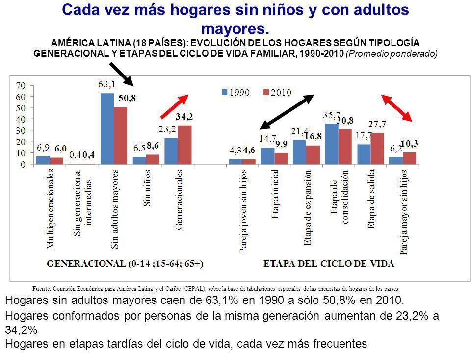 Cada vez más hogares sin niños y con adultos mayores