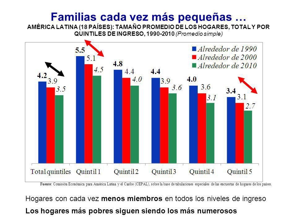 Familias cada vez más pequeñas … AMÉRICA LATINA (18 PAÍSES): TAMAÑO PROMEDIO DE LOS HOGARES, TOTAL Y POR QUINTILES DE INGRESO, 1990-2010 (Promedio simple)