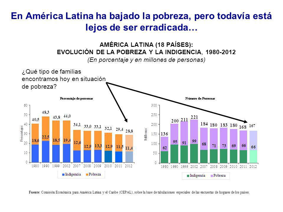 En América Latina ha bajado la pobreza, pero todavía está lejos de ser erradicada…