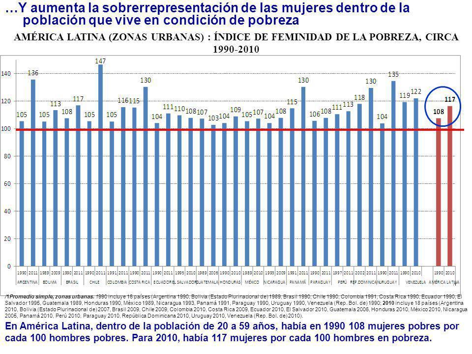 …Y aumenta la sobrerrepresentación de las mujeres dentro de la población que vive en condición de pobreza