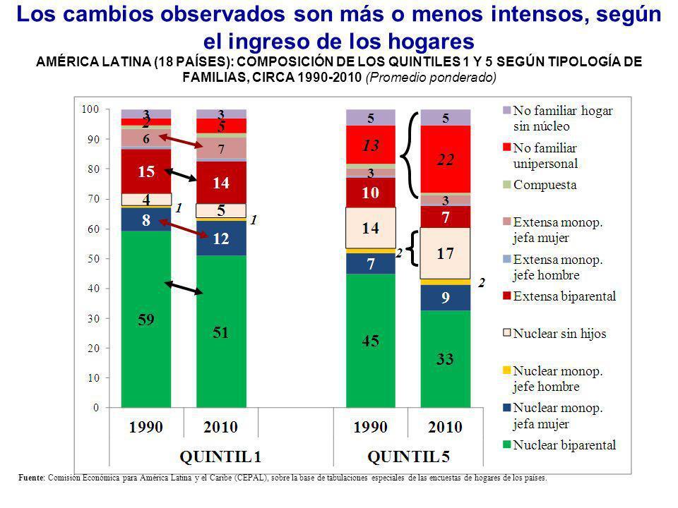 Los cambios observados son más o menos intensos, según el ingreso de los hogares AMÉRICA LATINA (18 PAÍSES): COMPOSICIÓN DE LOS QUINTILES 1 Y 5 SEGÚN TIPOLOGÍA DE FAMILIAS, CIRCA 1990-2010 (Promedio ponderado)