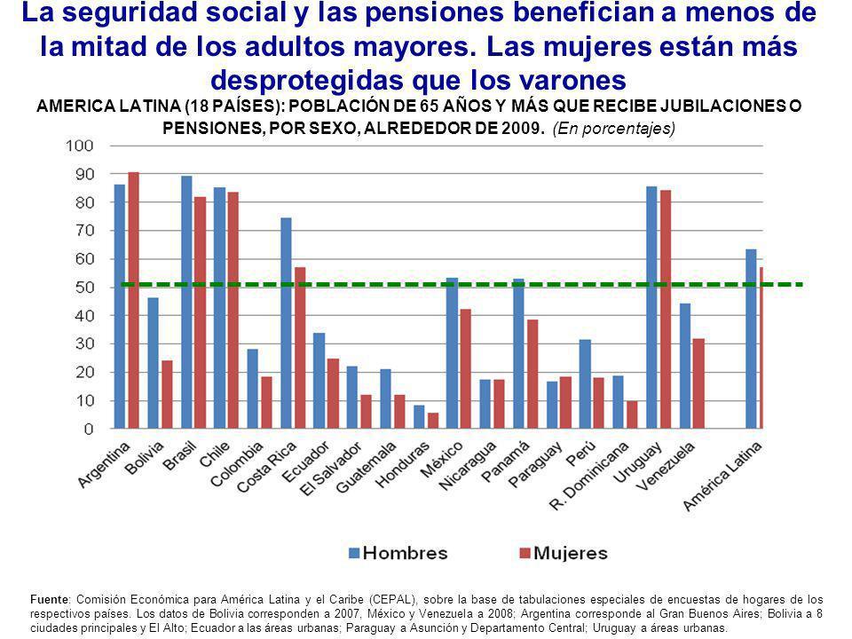 La seguridad social y las pensiones benefician a menos de la mitad de los adultos mayores. Las mujeres están más desprotegidas que los varones AMERICA LATINA (18 PAÍSES): POBLACIÓN DE 65 AÑOS Y MÁS QUE RECIBE JUBILACIONES O PENSIONES, POR SEXO, ALREDEDOR DE 2009. (En porcentajes)