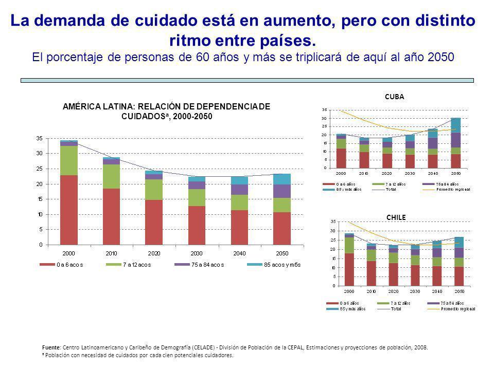 AMÉRICA LATINA: RELACIÓN DE DEPENDENCIA DE CUIDADOSa, 2000-2050