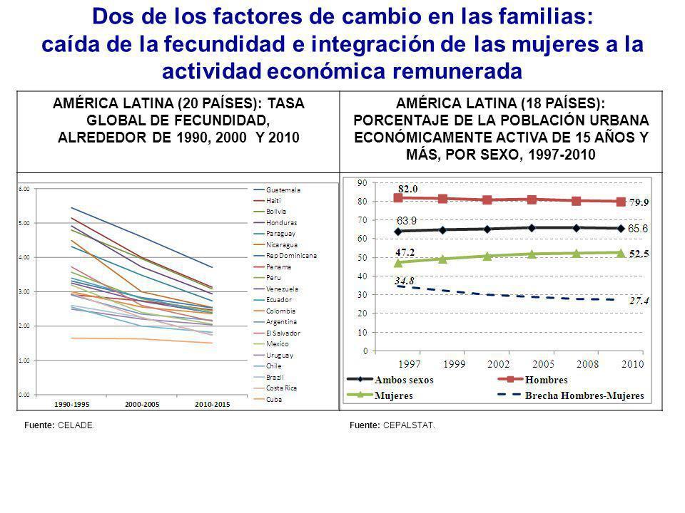 Dos de los factores de cambio en las familias: caída de la fecundidad e integración de las mujeres a la actividad económica remunerada