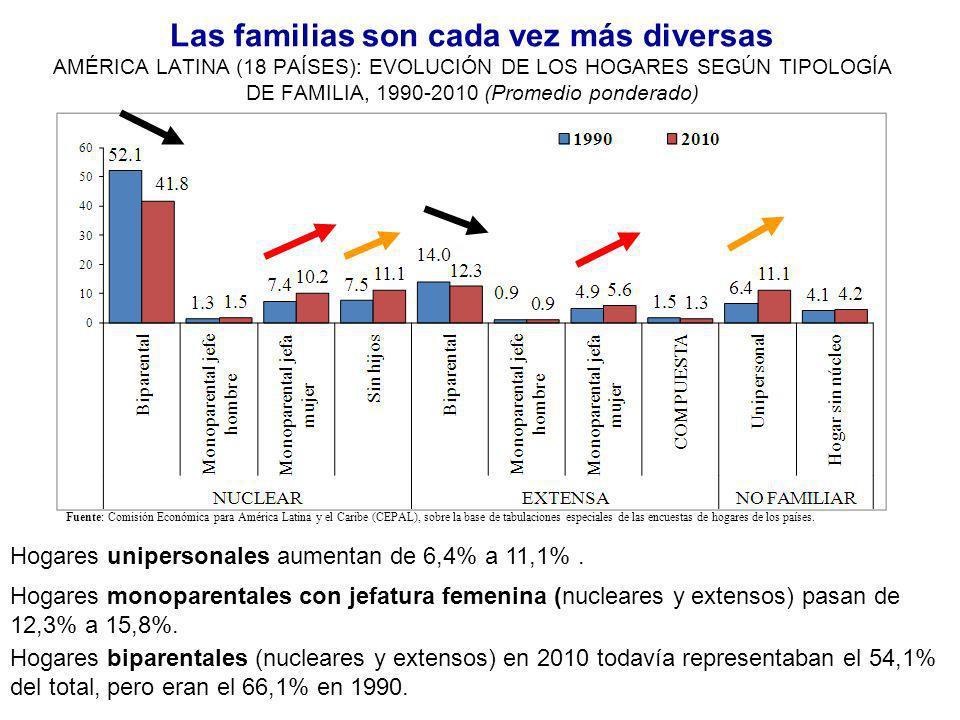 Las familias son cada vez más diversas AMÉRICA LATINA (18 PAÍSES): EVOLUCIÓN DE LOS HOGARES SEGÚN TIPOLOGÍA DE FAMILIA, 1990-2010 (Promedio ponderado)