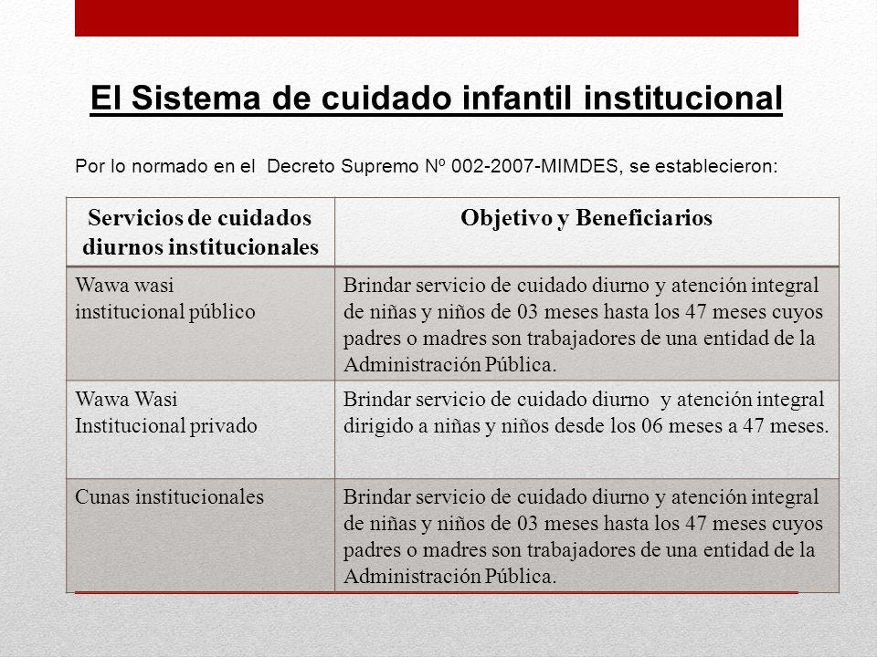 El Sistema de cuidado infantil institucional