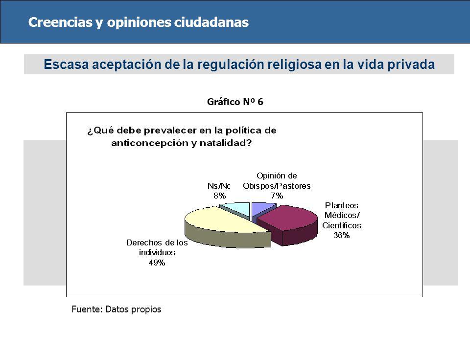 Escasa aceptación de la regulación religiosa en la vida privada