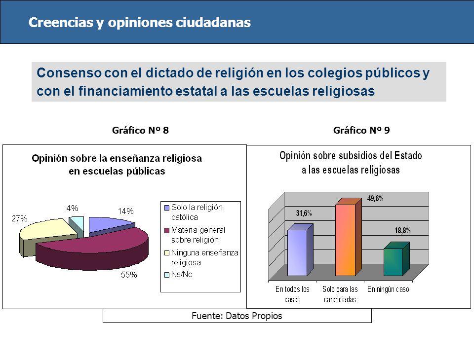 Creencias y opiniones ciudadanas