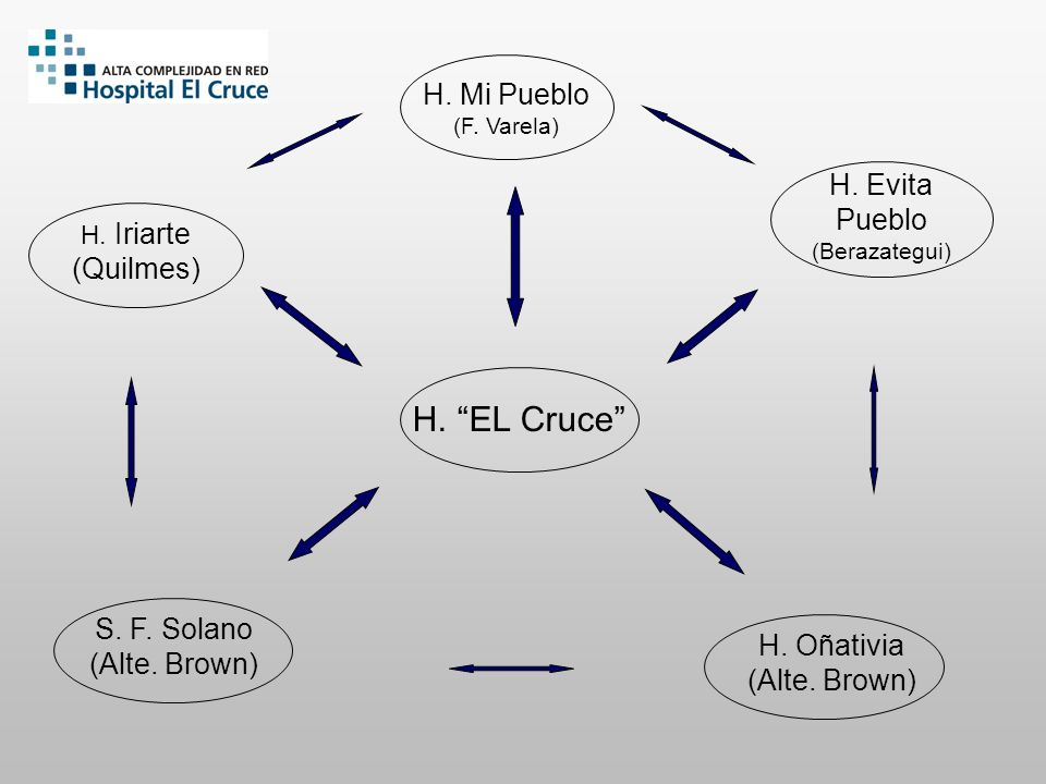 H. EL Cruce H. Mi Pueblo H. Evita Pueblo (Quilmes) S. F. Solano