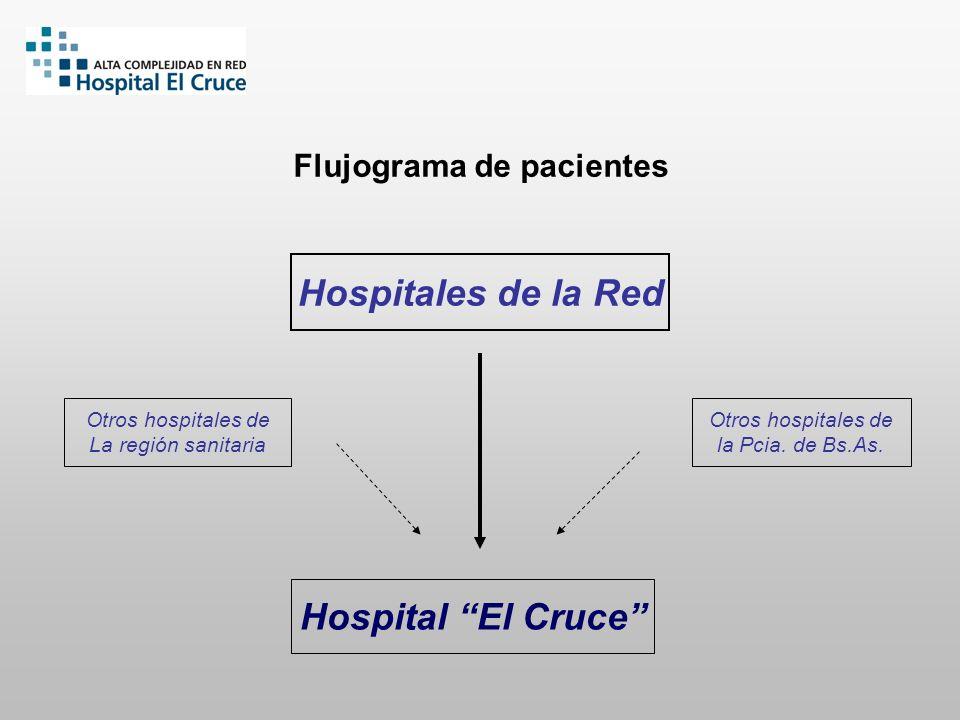 Flujograma de pacientes