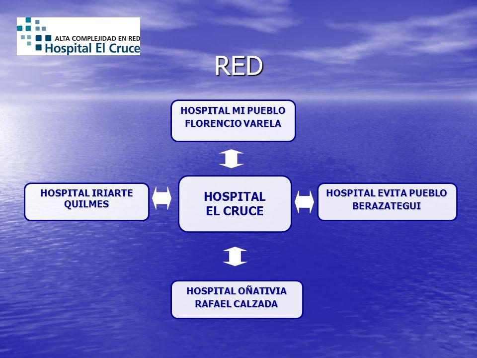 RED HOSPITAL EL CRUCE HOSPITAL MI PUEBLO FLORENCIO VARELA