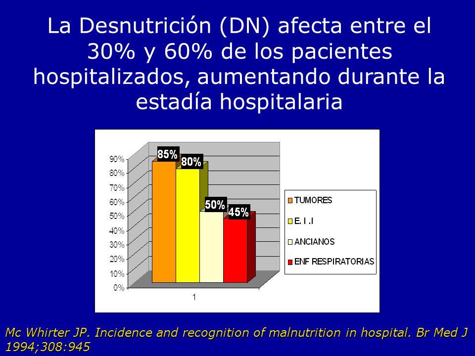 La Desnutrición (DN) afecta entre el 30% y 60% de los pacientes hospitalizados, aumentando durante la estadía hospitalaria