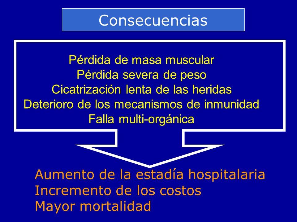 Consecuencias Aumento de la estadía hospitalaria