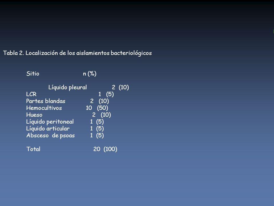Tabla 2. Localización de los aislamientos bacteriológicos