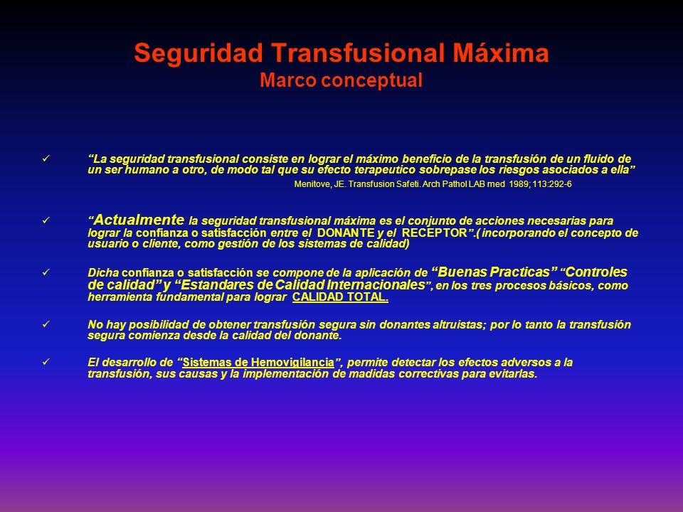 Seguridad Transfusional Máxima Marco conceptual