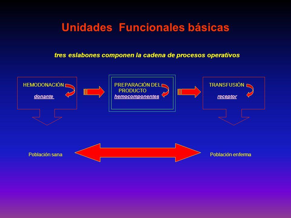 Unidades Funcionales básicas