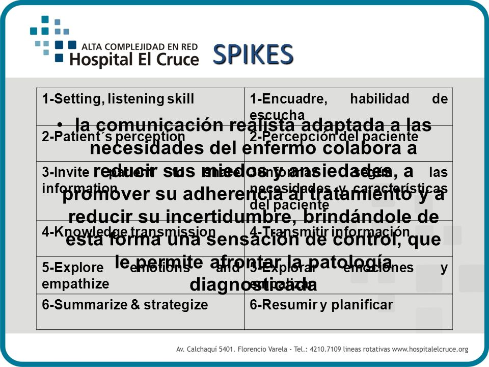 SPIKES 1-Setting, listening skill. 1-Encuadre, habilidad de escucha. 2-Patient´s perception. 2-Percepción del paciente.