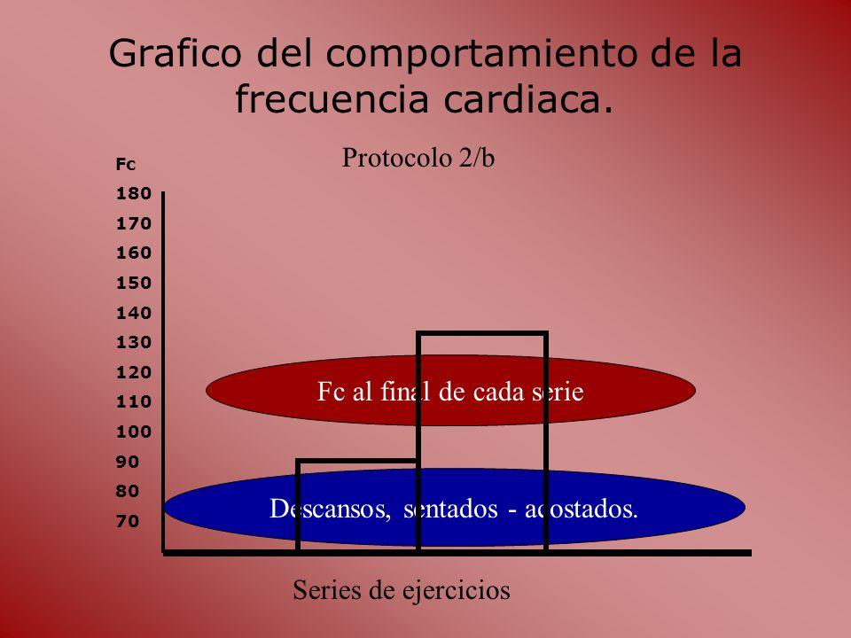 Grafico del comportamiento de la frecuencia cardiaca.