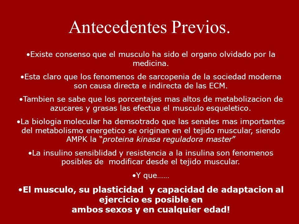 Antecedentes Previos.Existe consenso que el musculo ha sido el organo olvidado por la medicina.
