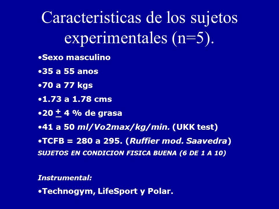 Caracteristicas de los sujetos experimentales (n=5).