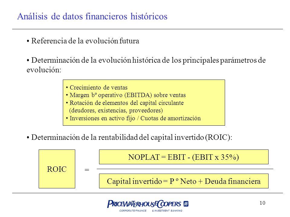 Análisis de datos financieros históricos