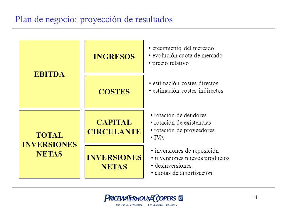 Plan de negocio: proyección de resultados
