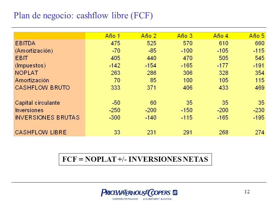 FCF = NOPLAT +/- INVERSIONES NETAS