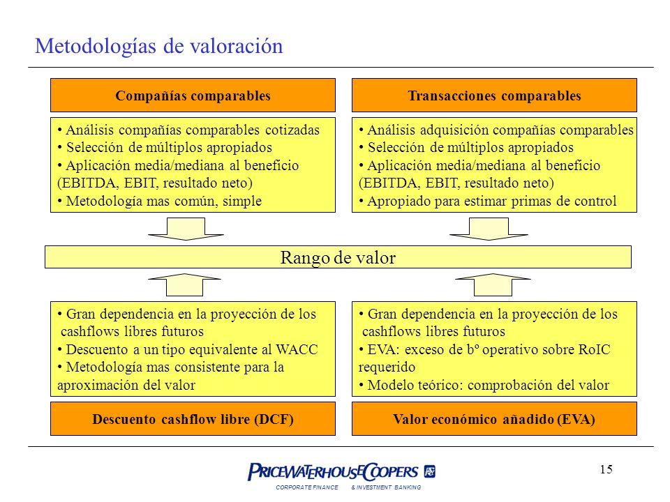 Metodologías de valoración