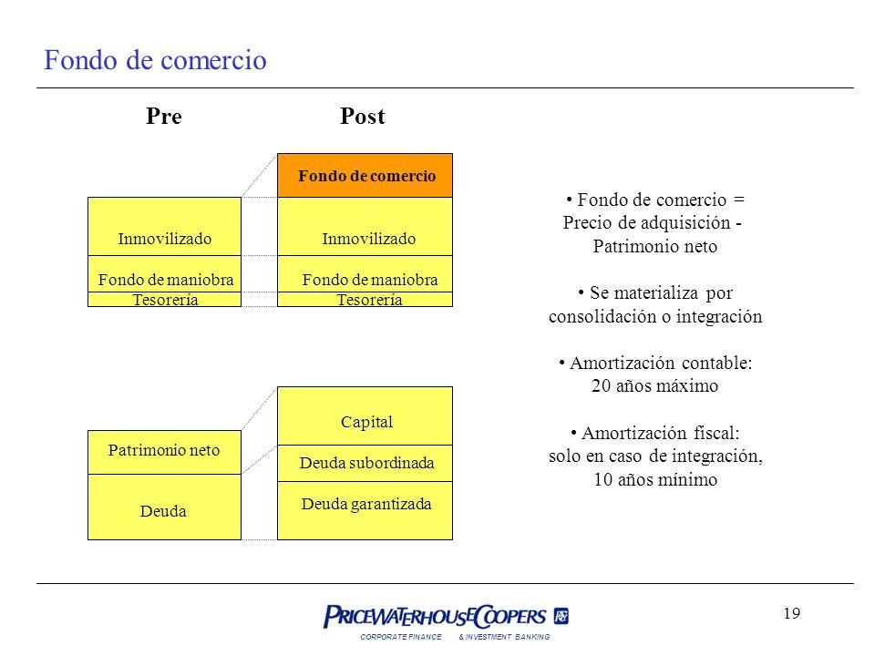 Fondo de comercio Pre Post Fondo de comercio = Precio de adquisición -