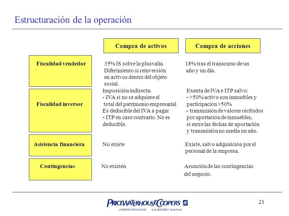 Estructuración de la operación
