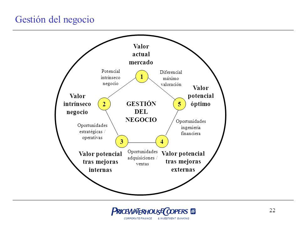 Gestión del negocio Valor actual mercado 1 Valor potencial óptimo