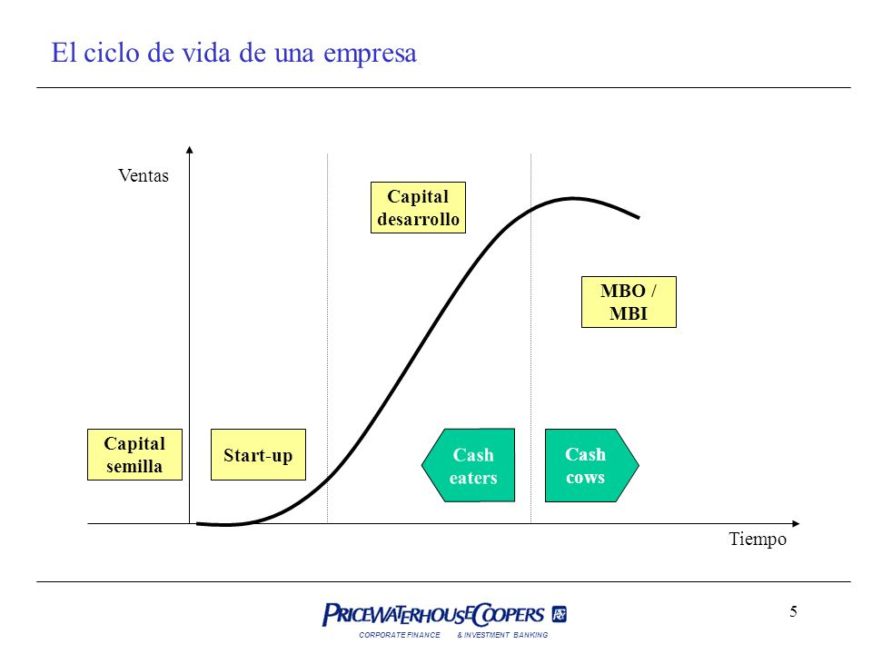 El ciclo de vida de una empresa