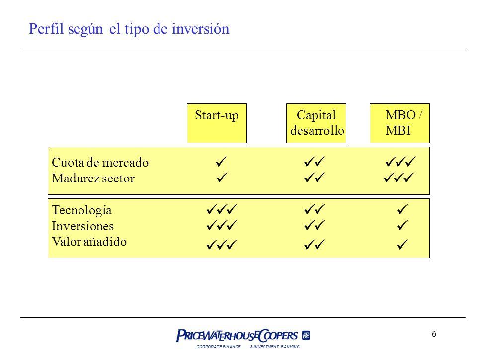 Perfil según el tipo de inversión