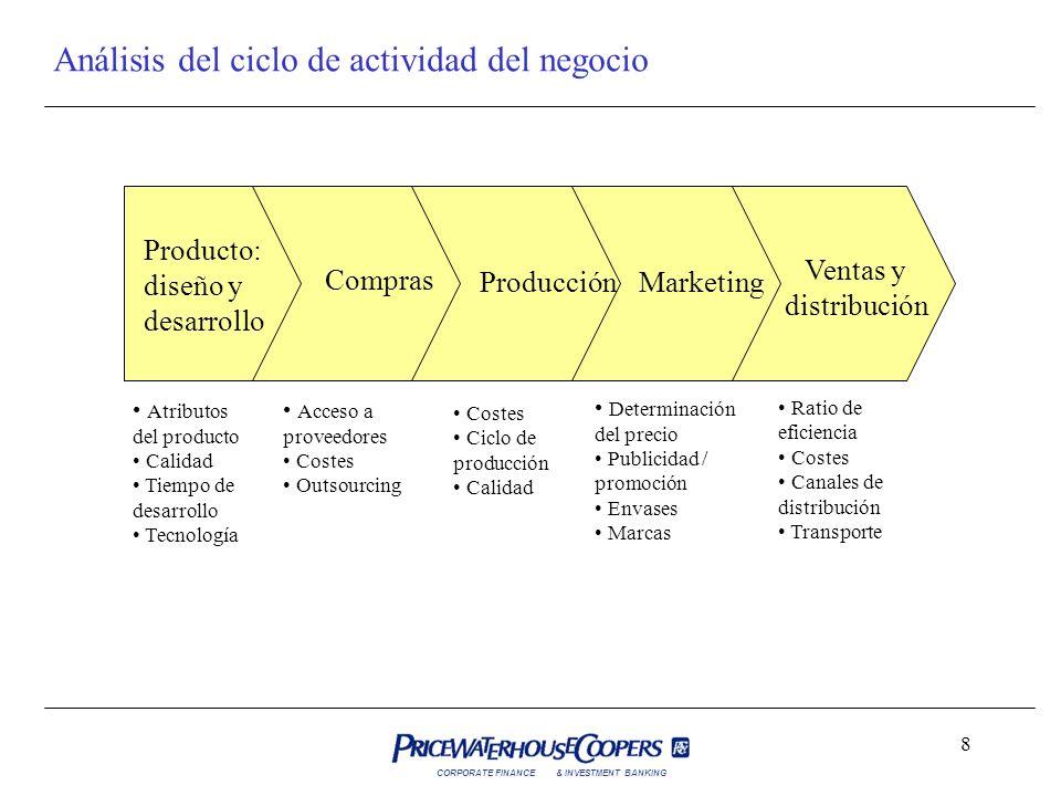Análisis del ciclo de actividad del negocio
