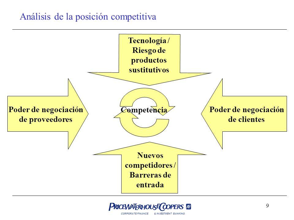Análisis de la posición competitiva