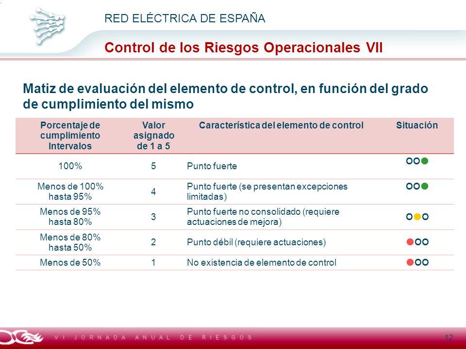 Porcentaje de cumplimiento Característica del elemento de control