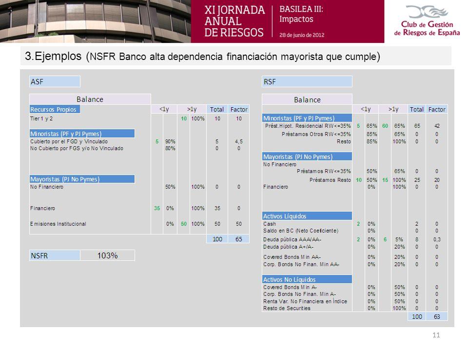 3.Ejemplos (NSFR Banco alta dependencia financiación mayorista que cumple)