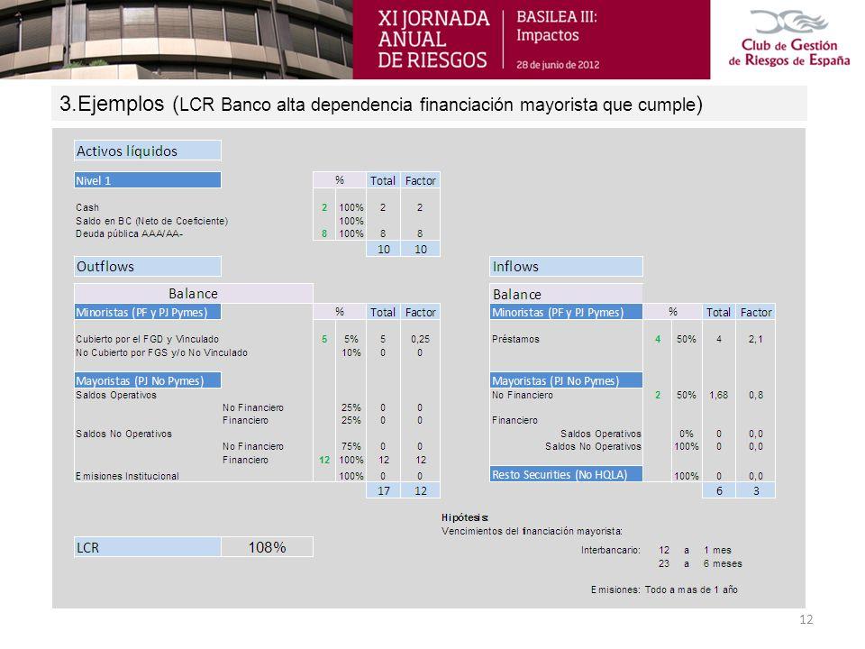 3.Ejemplos (LCR Banco alta dependencia financiación mayorista que cumple)