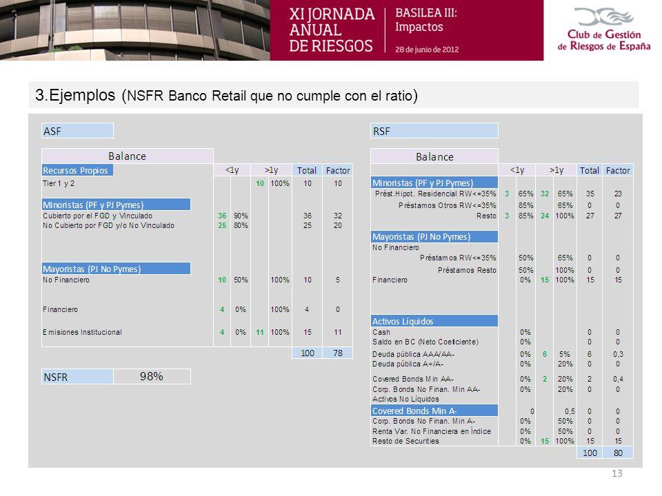 3.Ejemplos (NSFR Banco Retail que no cumple con el ratio)
