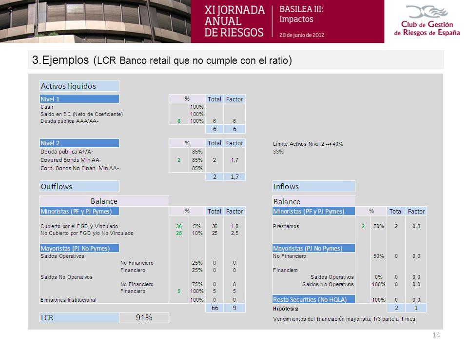 3.Ejemplos (LCR Banco retail que no cumple con el ratio)