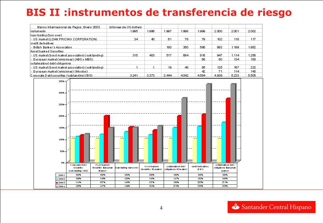 BIS II :instrumentos de transferencia de riesgo