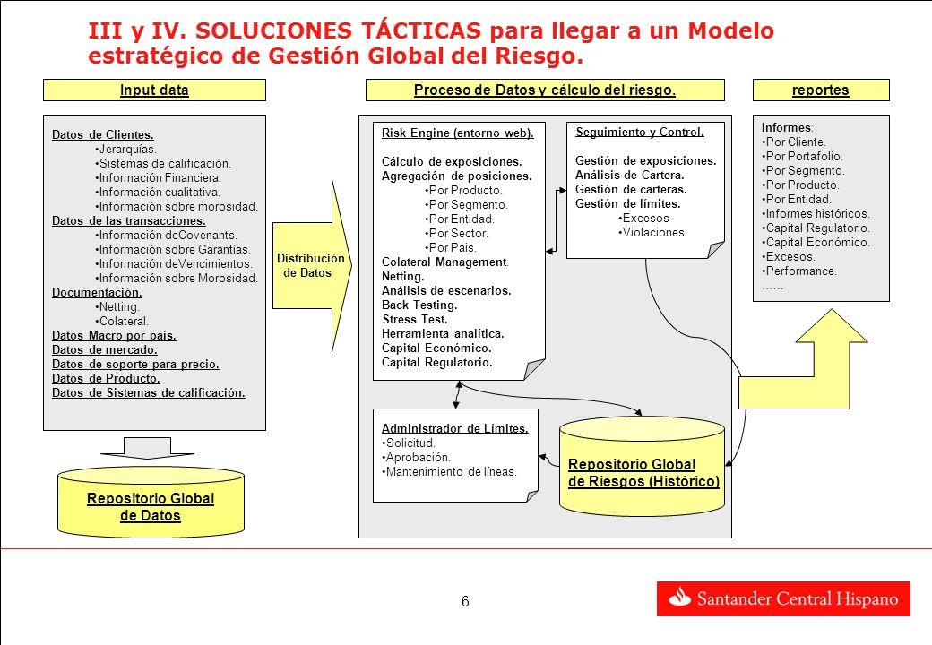 Proceso de Datos y cálculo del riesgo.